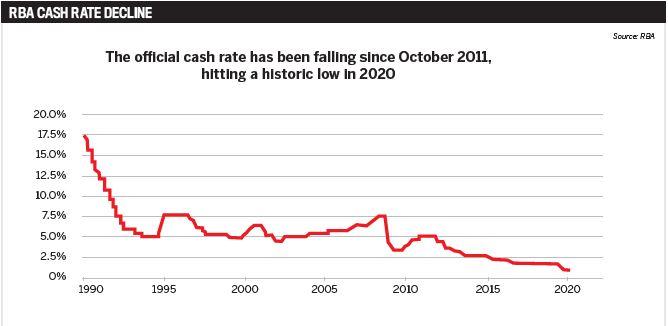 RBA cash rate decline