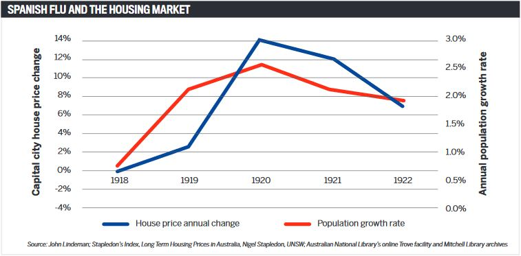 Spanish flu and the housing market