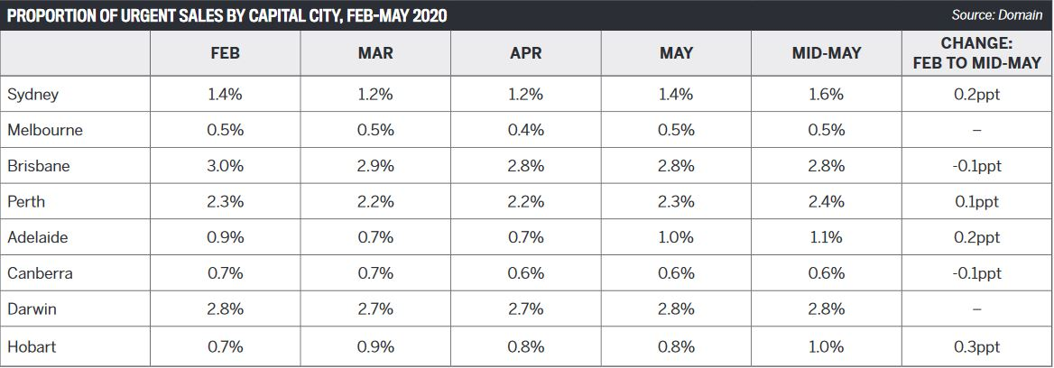 Proportion of urgent sales by capital city, Feb-May 2020