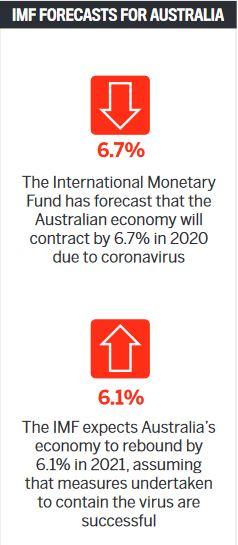 IMF forecasts for Australia