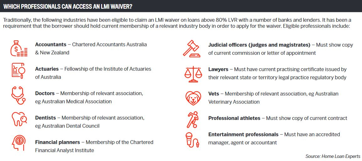 Which professionals can access an LMI waiver?