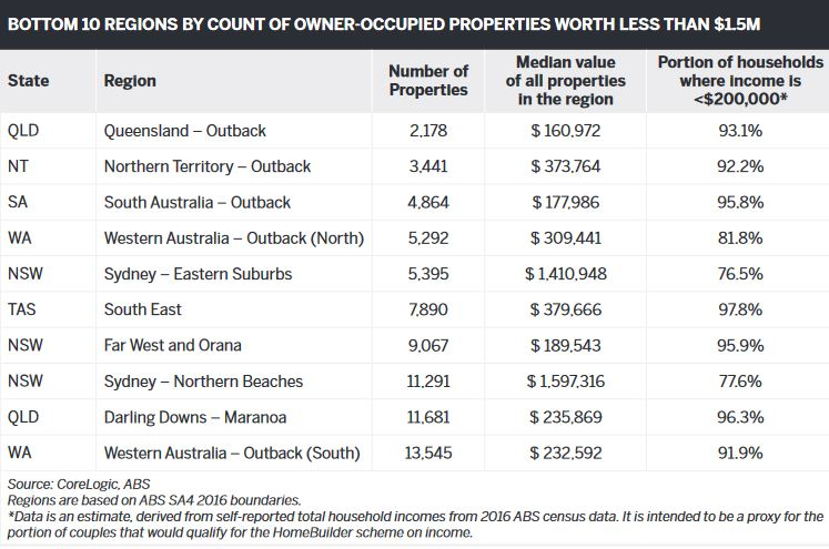 Bottom 10 regions by count of owner-occupied properties worth less than $1.5M