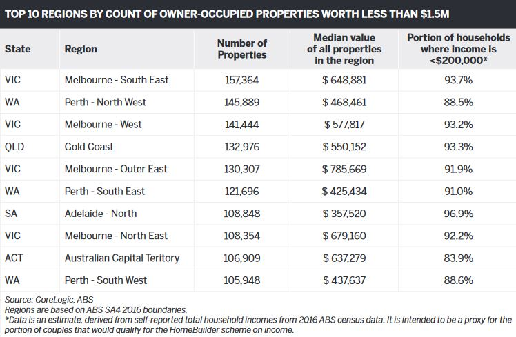 Top 10 regions by count of owner-occupied properties worth less than $1.5M