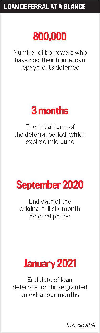Loan deferral at a glance