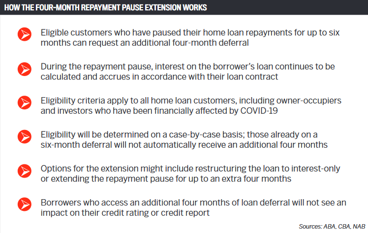 How the four-month repayment pause extension works