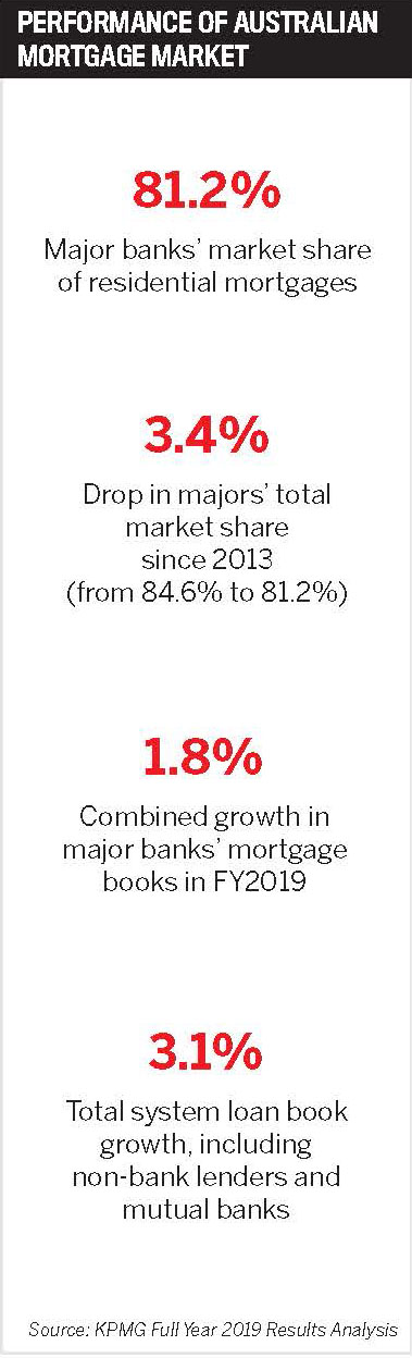 Performance of Australian mortgage market
