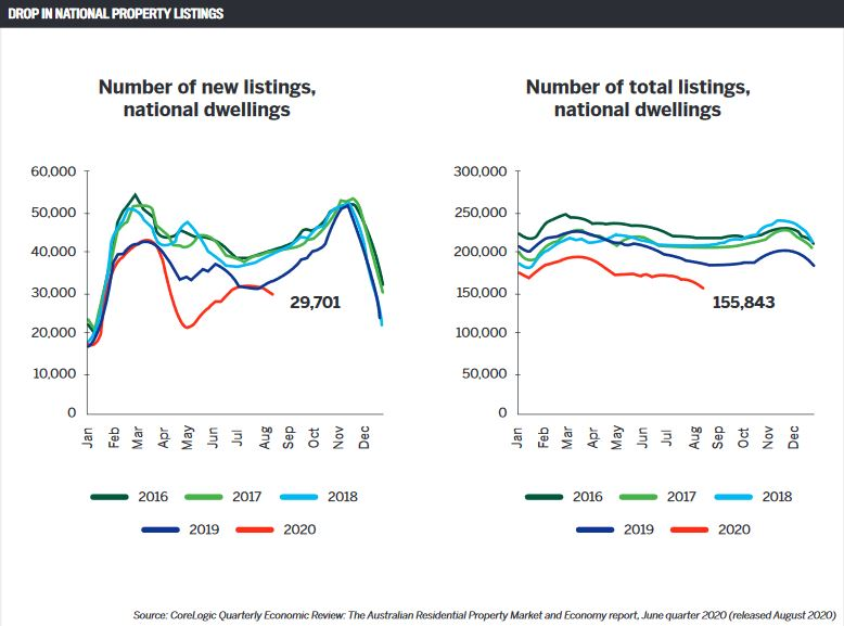 Drop in national property listings