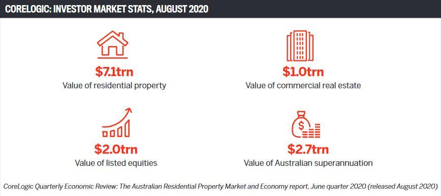 Corelogic: Investor market stats, August 2020