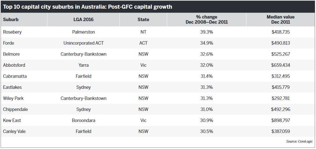 Top 10 capital city suburbs in Australia: Post-GFC capital growth