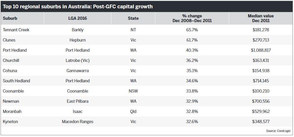 Top 10 regional suburbs in Australia: Post-GFC capital growth