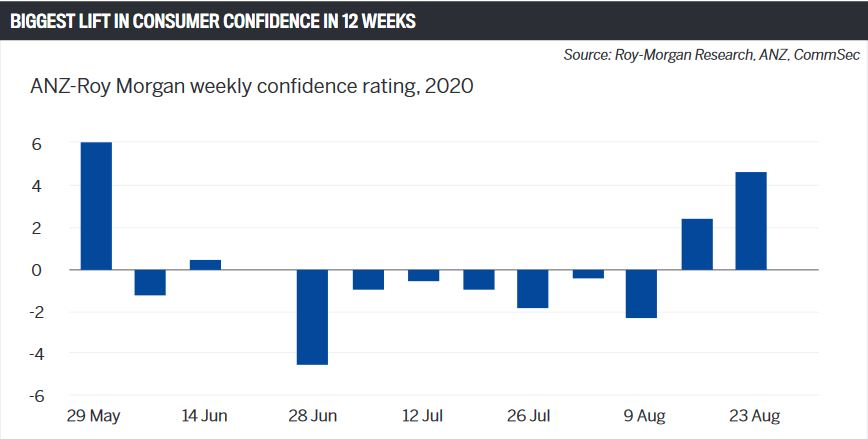Biggest lift in consumer confidence in 12 weeks