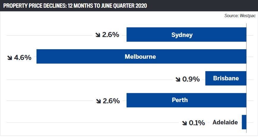 Property price declines: 12 months to June quarter 2020