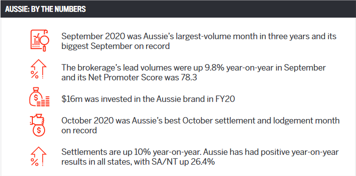 Aussie: By the numbers
