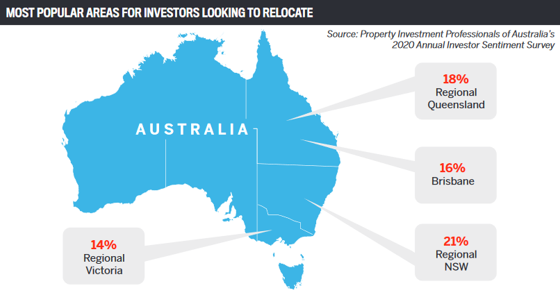 Most popular areas for investors looking to relocate