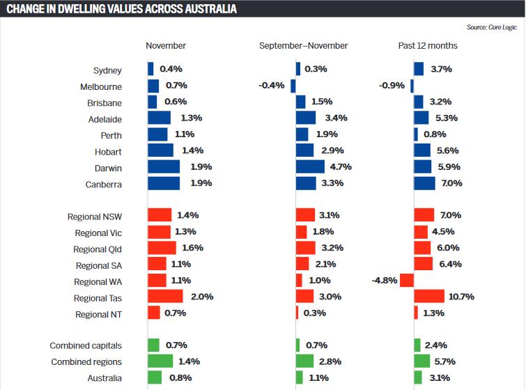 Change in dwelling values across Australia