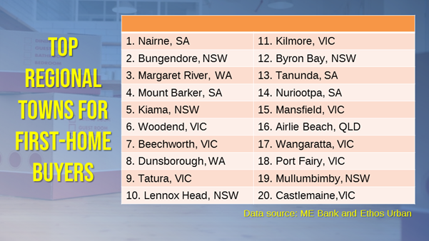Majority of the top regional areas for first-home buyers are in South Australia and Victoria.