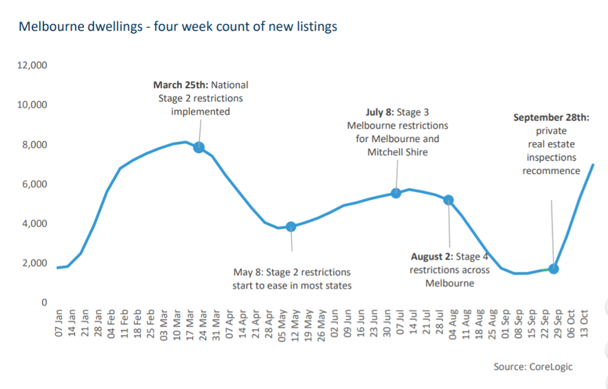 Melbourne Dwellings - four week count of new listings