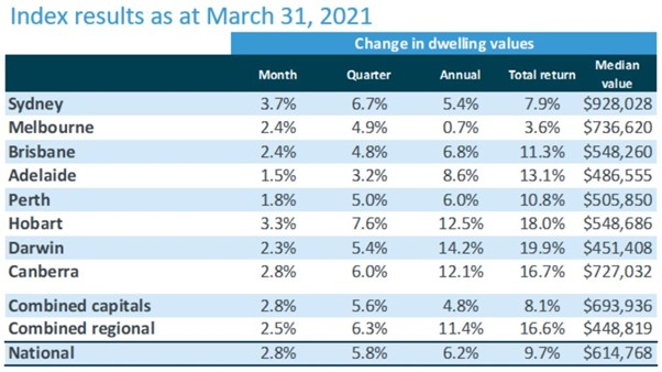 Dwelling values have increased by 2.8% in March, the fastest rate of appreciation since October 1988 (3.2%).