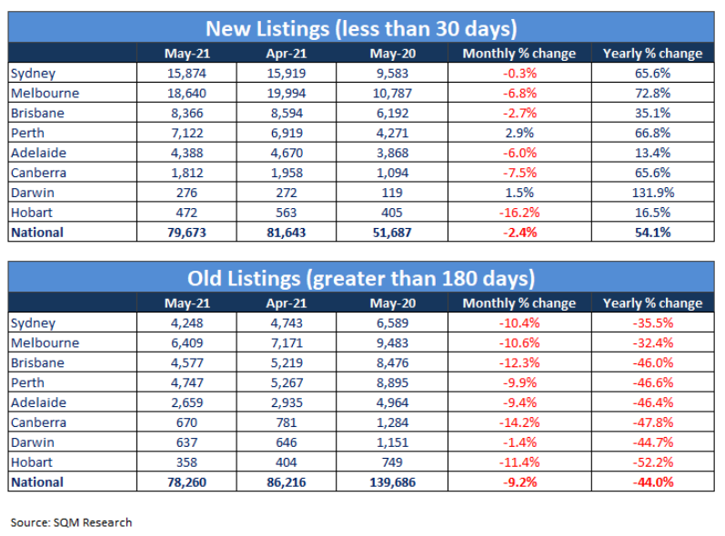 Overall property listings have dropped in May, indicating that there are more buyers than sellers in the market.