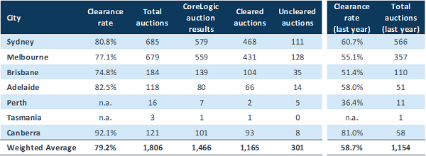 Capital cities reported solid auction results over the previous weekend.