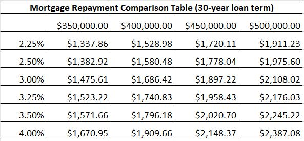 Mortgage Repayment Comparison Table (30-year loan term)