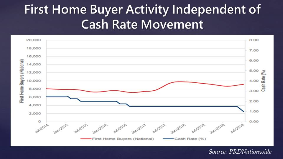Changes to first-home buyer activity and cash rates from July 2014 to July 2019.