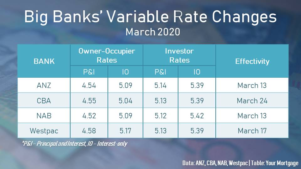 Australia's powerhouse lenders all responded to the central bank's easing