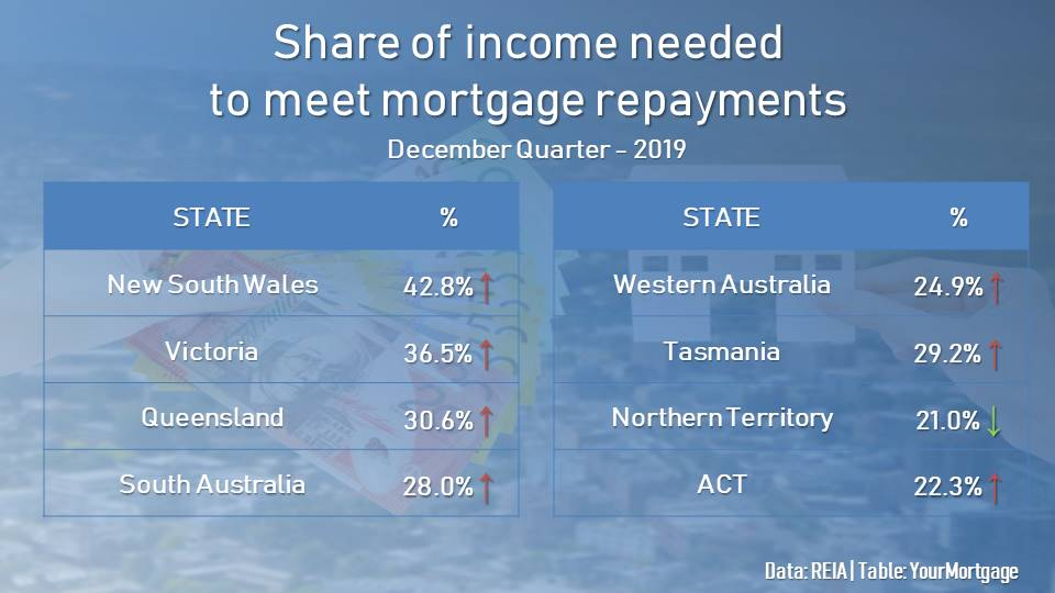 Housing affordability declined in most states excepty Northern Territory, with shares of income to meet repayments increasing.