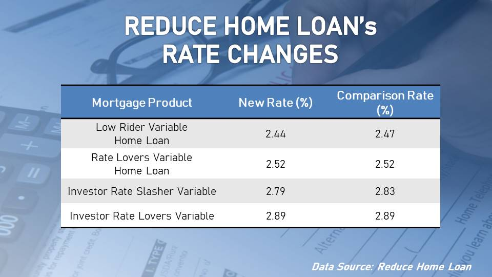 Reduce Home Loan slashed its variable rates.