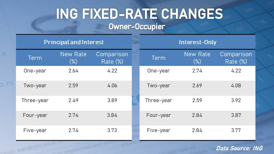 ING lowered the fixed rate for both owner-occupier and investor loans.