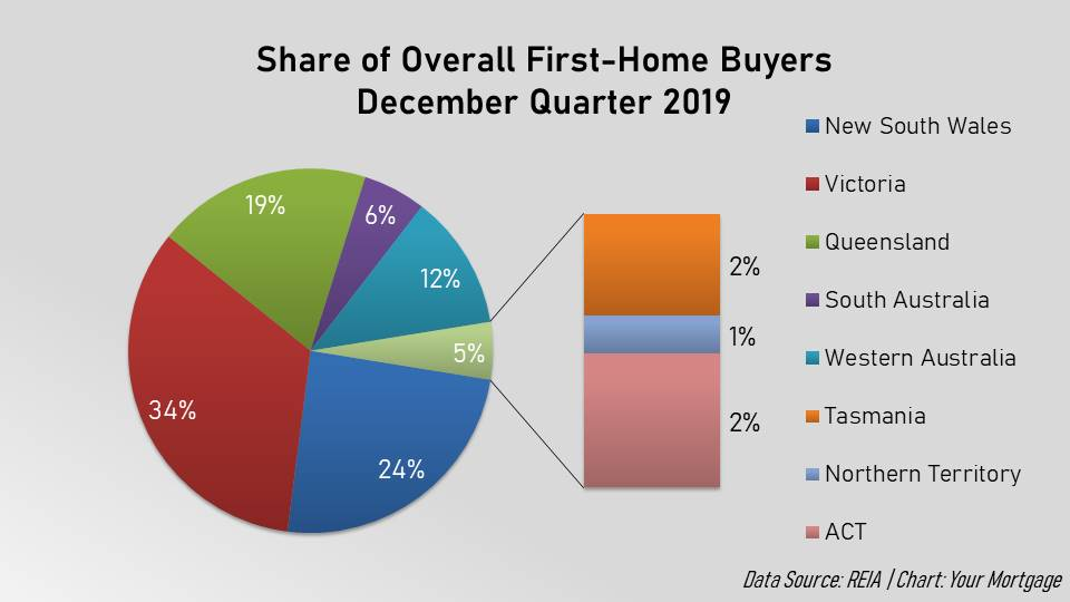 This chart illustrates the distribution of first-home buyers in each state during the December 2019 quarter.