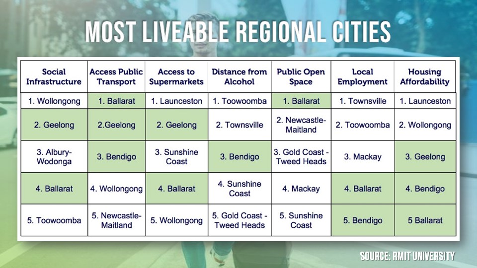 The most liveable regional cities are located in Victoria.