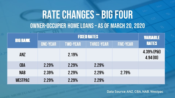 The big four banks lowered their fixed rates but only ANZ reduced its variable rate.
