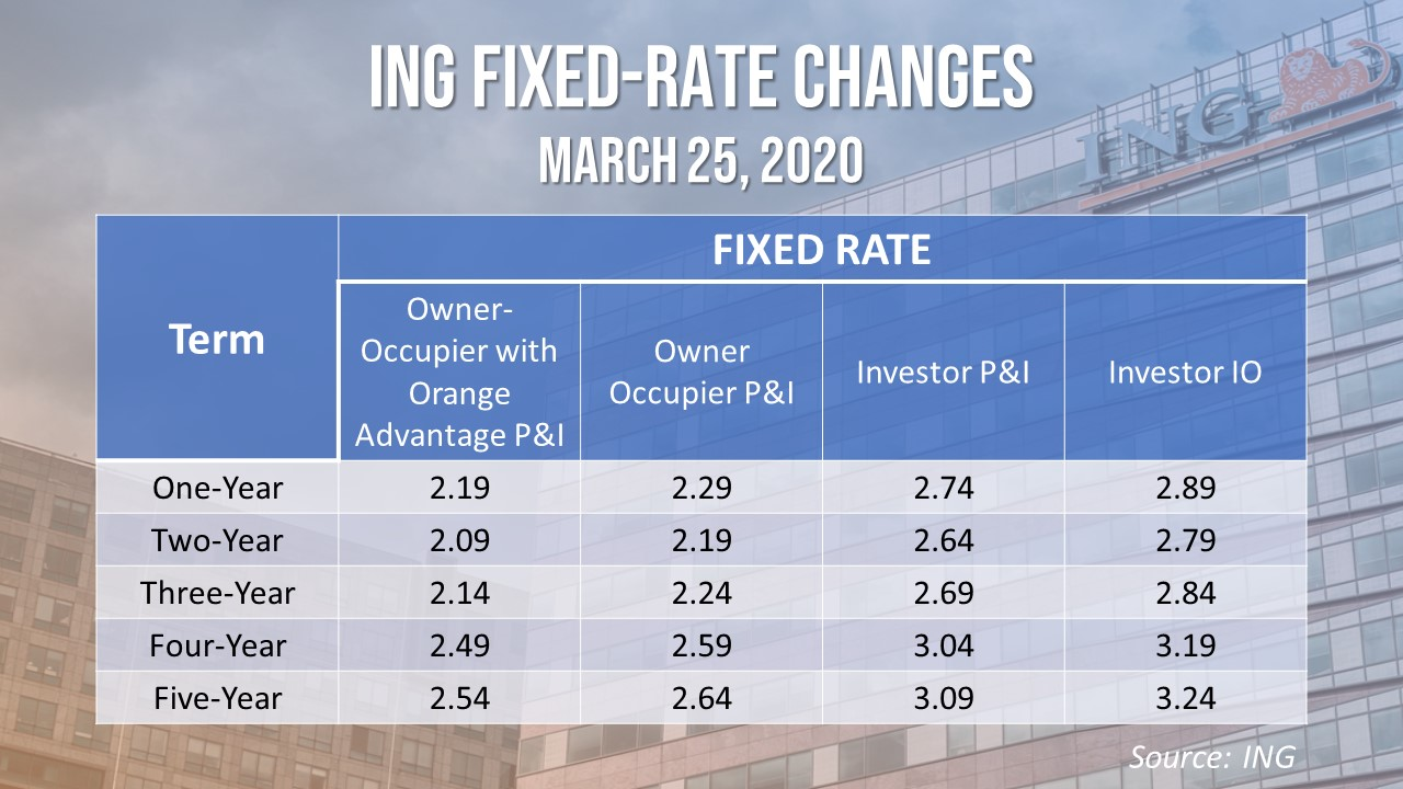 ING lowered its fixed rates for both owner-occupiers and investors.