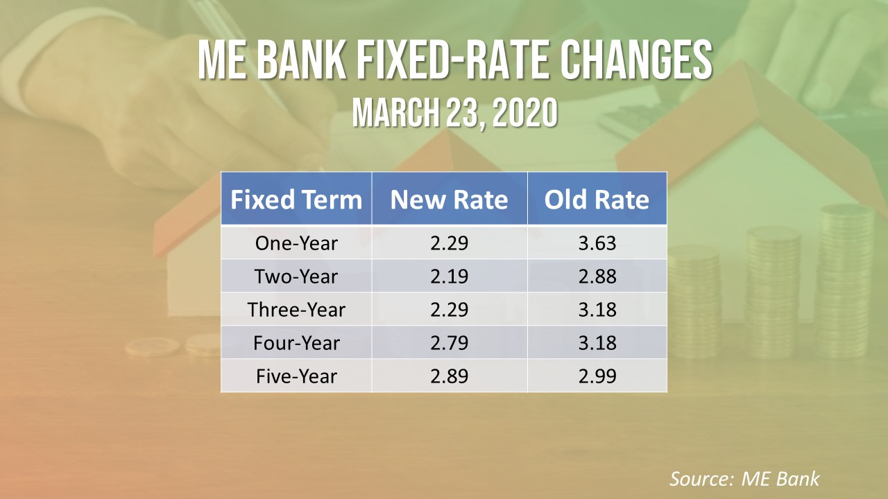 ME Bank reduced its fixed rates to assist COVID-19-affected clients.
