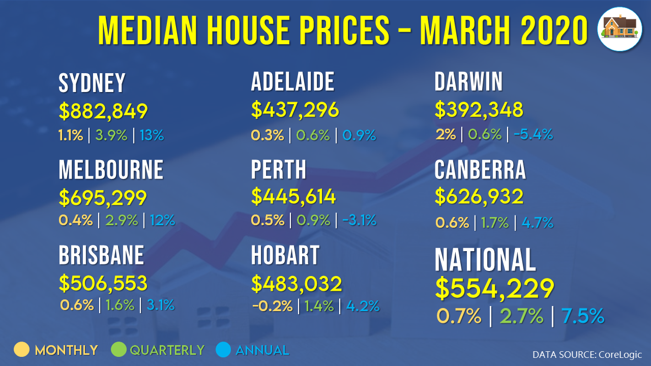 House prices grew in March but the second half of the month was influenced by the impacts of the COVID-19 outbreak.