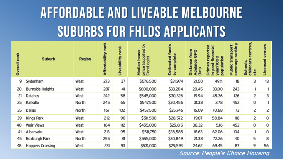 """10 Melbourne suburbs have the """"best mix"""" of affordability and liveability for those interested in applying for the FHLDS."""
