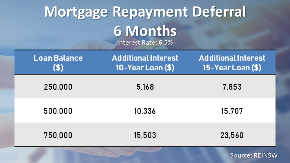 Homeowners who ended up taking the deferral offer from their banks will end up paying more in interest over the life of their loan.