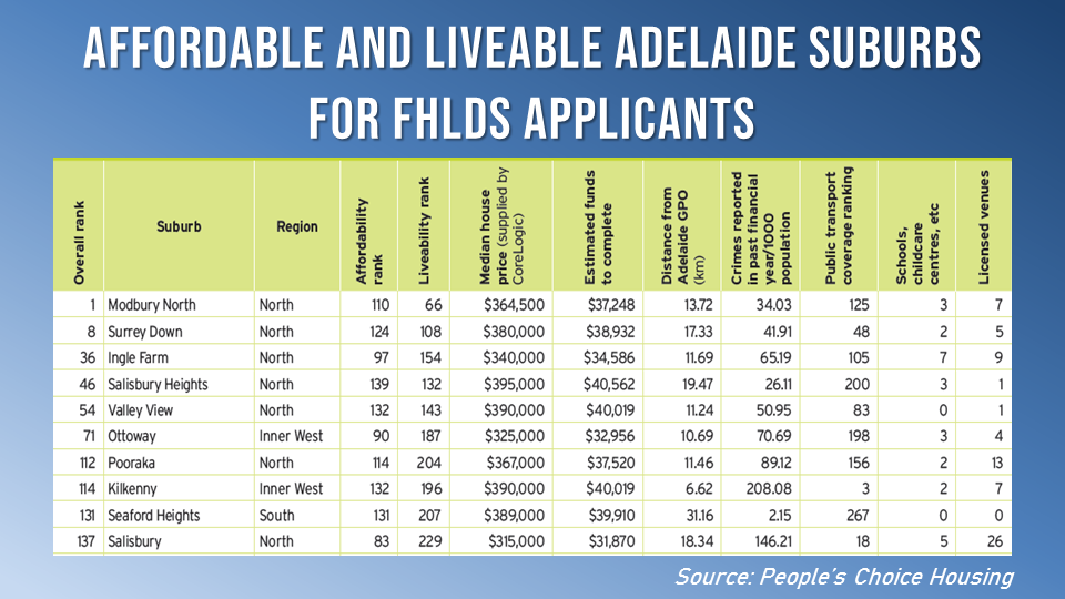 These are the 10 most liveable and affordable suburbs in Adelaide.