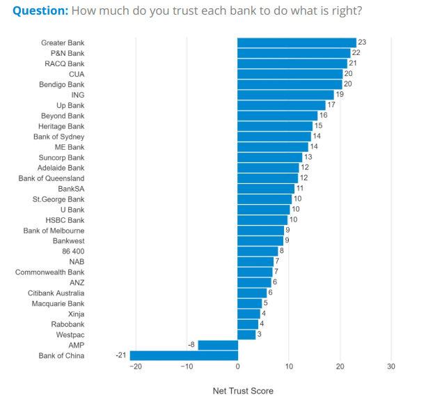 Which banks are the most trusted by consumers?