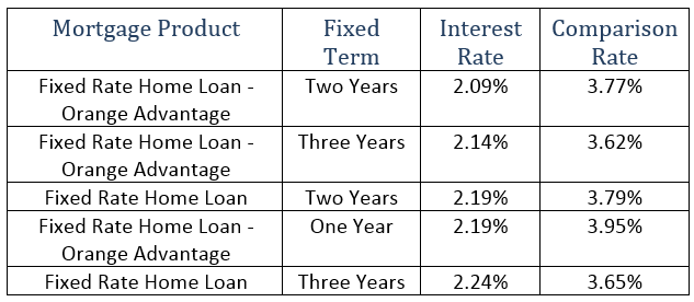 ING has the industry's the lowest fixed rate at 2.09%