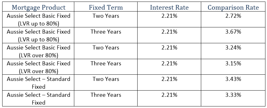 Aussie also has one of the lowest fixed rates in the market.