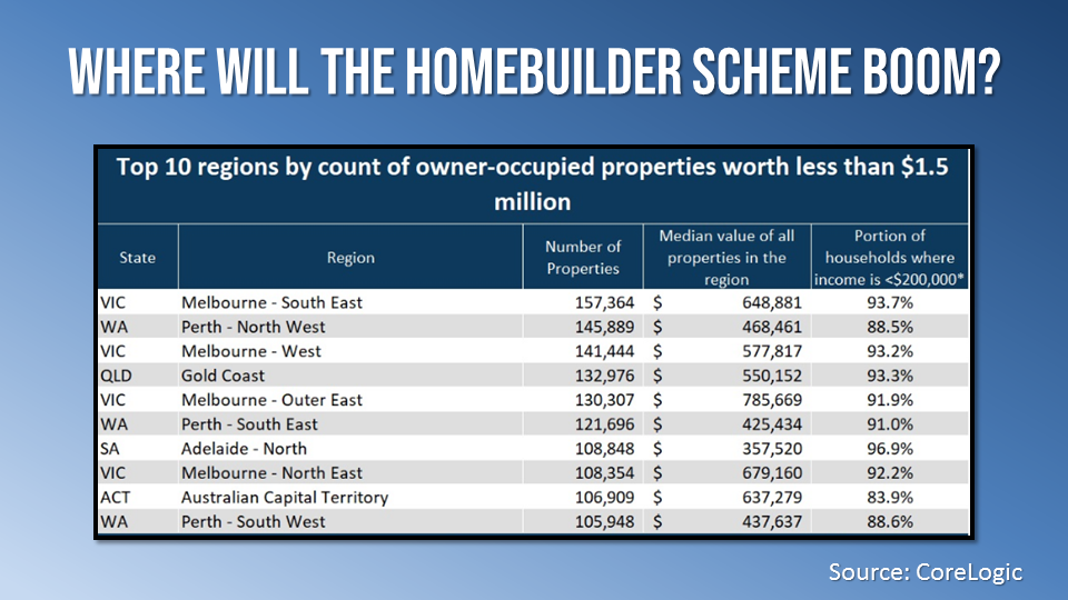 The CoreLogic study focused on the renovation component of the scheme and found that Melbourne's South East region, which spans from Mount Waverley to Bunyip, has the highest number of properties eligible for the grant