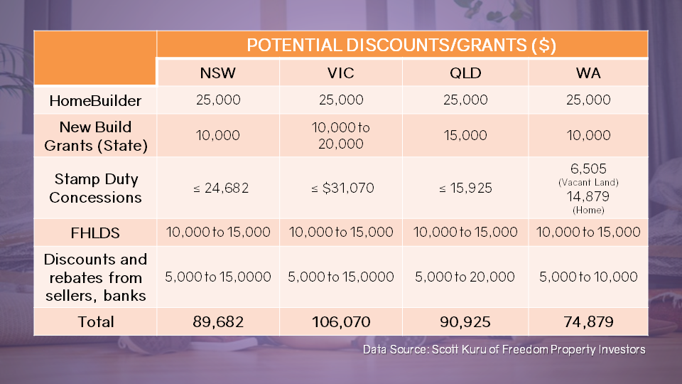 Housing grants available in NSW, VIC, QLD, and WA