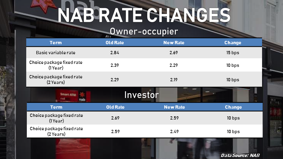 NAB slashed its variable rates for owner-occupiers and investors.