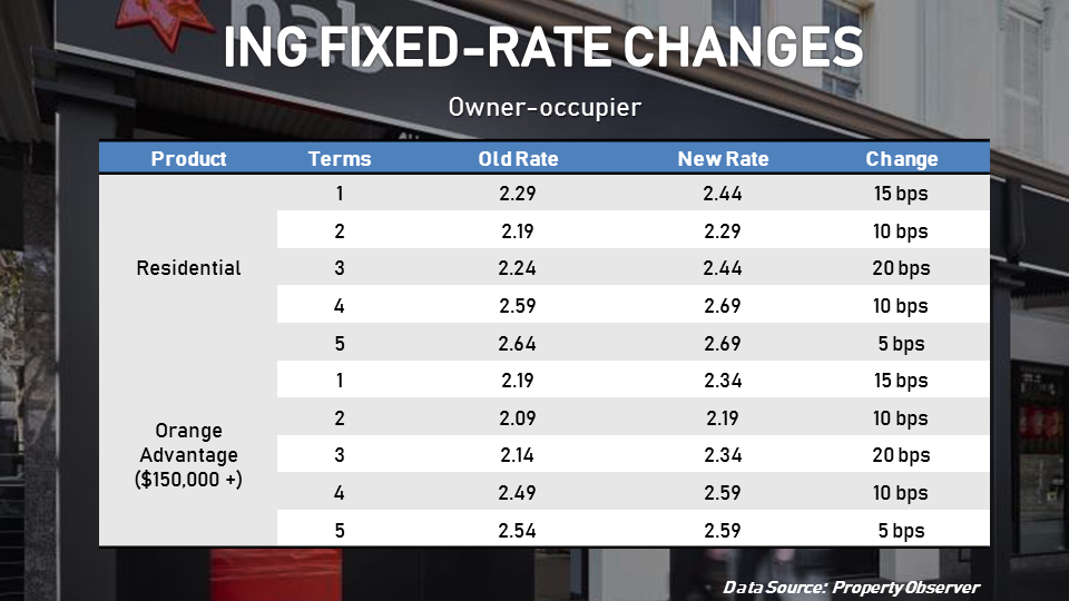 ING's owner-occupier fixed rates