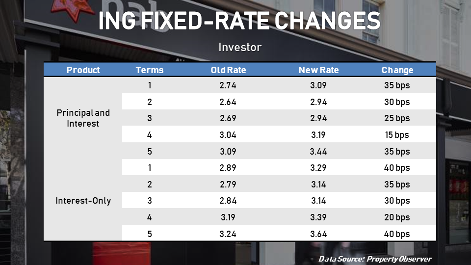 ING's investor fixed rates