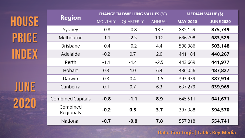 House prices dropped for a second month in a row, with five of the eight capital cities recording declines.