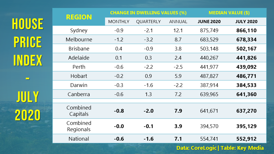 House prices continue to drift lower in July, with Sydney and Melbourne leading the declines.