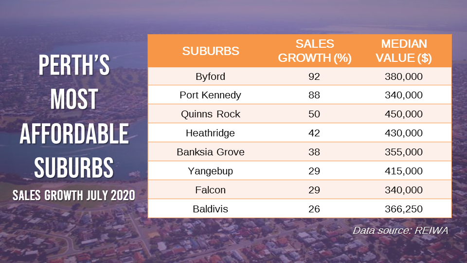 Eight of the 10 most affordable suburbs in Perth recorded an increase in demand, particularly from first-home buyers.